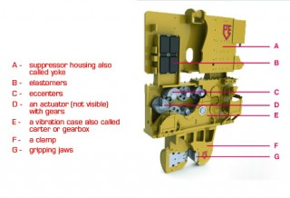Main components of a vibratory hammer-