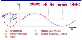 Vibration case