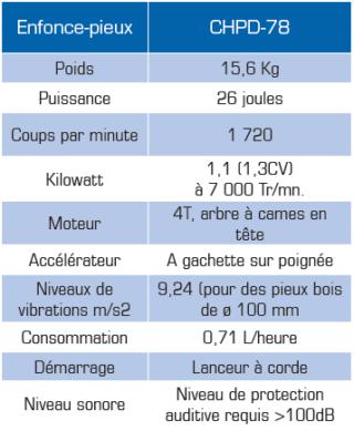 tableau-info-tech-chpd